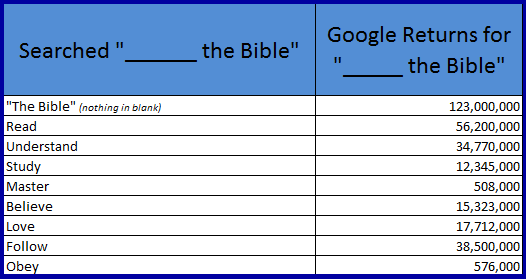 Read the bible google search table